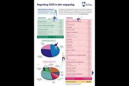 Begroting 2020 biedt ruimte voor nieuw beleid